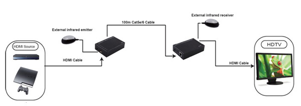 hdmi extender  over cat 6 cable